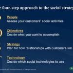 POST – un approccio strategico ai Social Media