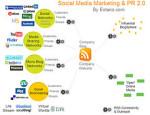 Quanto e come investirete nei Social Media nel 2010?