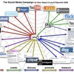 Come integrare e far coesistere i Progetti di social media mktg..
