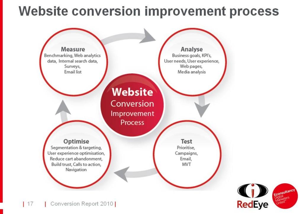 Conversion-process-optimization