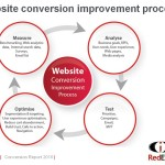 Conversion-process-optimization
