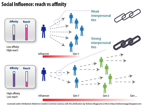 social-influence