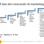Mobile Marketing Crescendo