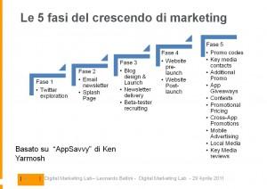 Mobile Apps Marketing - in 5 fasi