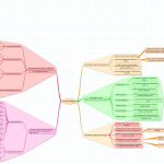Mind Mapping & Web Strategy