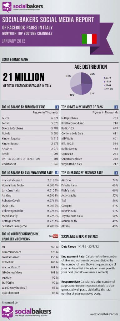 Social media report - gennaio 2012