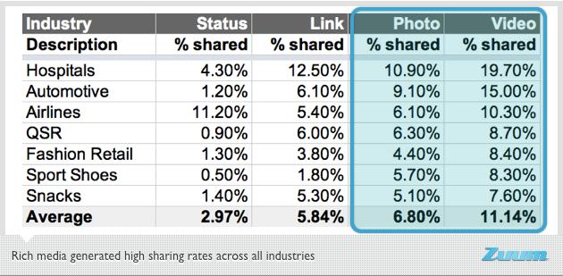 Facebook content sharing: video e foto meglio di tutti