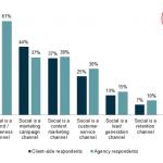 Gestire e Misurare i Social media: report di Econsultancy
