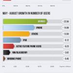 Facebook Mobile: superati i 500 milioni di utenti