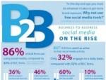 7 domande per il social media B2b