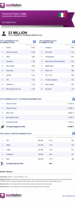 SM Engagement Reports per l'Italia, by SocialBakers