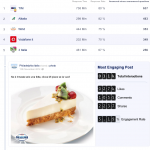 Classifica TopBrands su Facebook by SocialBakers