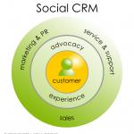 Social CRM: 5 tool  per le PMI