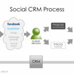 Integrare i Social Media con il CRM
