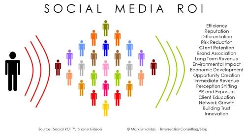 social-media-roi-500p
