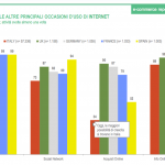 I Comportamenti d'acquisto online, nuova ricerca di ContactLab