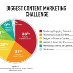 Content Marketing, la mia Guida