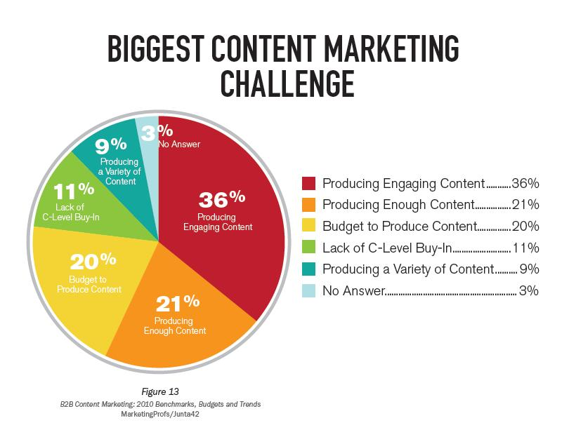 Content_Marketing_Challenges