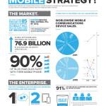Mobile strategy: 5 domande chiave