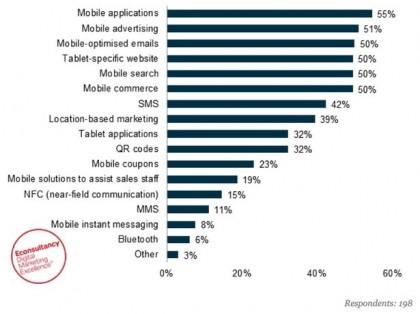 investimenti-Mobile_apps