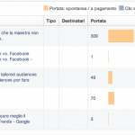 3 metriche per Facebook