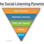 Scegliere un tool di Social media listening & Analytics