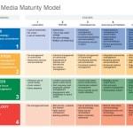 10 segnali su social strategy da girare al tuo Boss