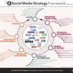 6 domande per la tua social media strategy