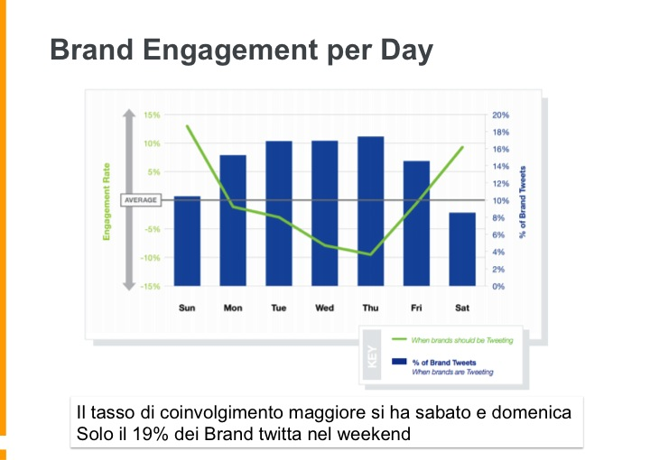 titter-engagement-we