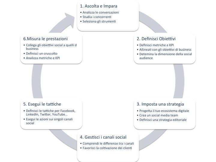 1-socialMediaProcess
