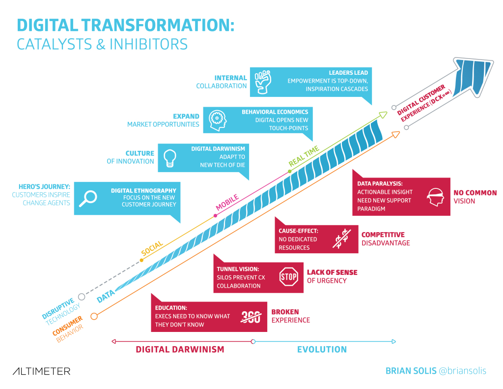 Digital Transformation graphic1