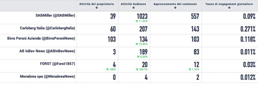 competitor_Birra_italia