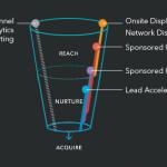 Lead nurturing con Linkedin Lead Accelerator