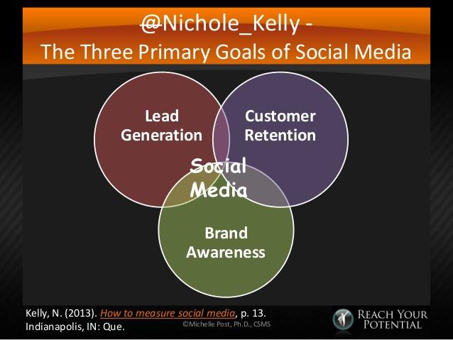 social-media-metrics-and-measurement-8-638