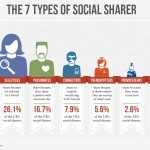 the-7-types-of-social-sharer1