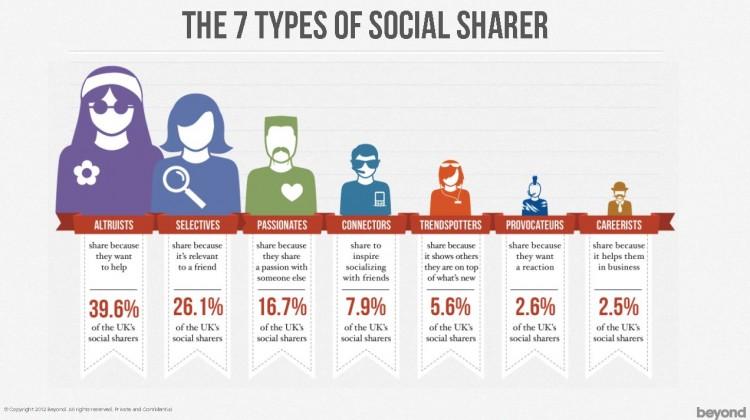the-7-types-of-social-sharer1