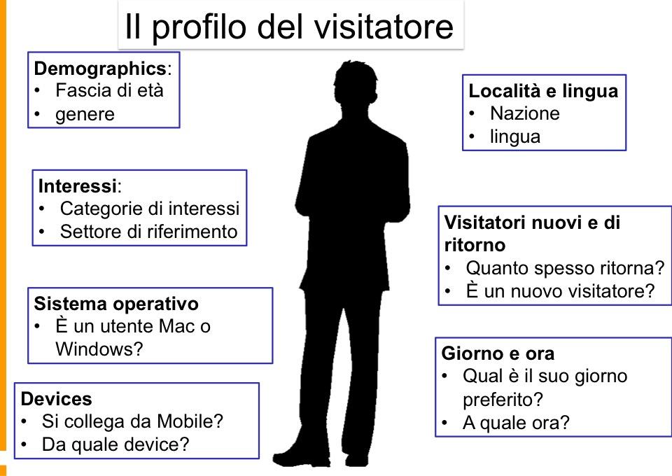 Profilo-visitatore-online