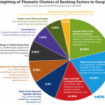 I fattori SEO secondo Moz e Searchmetrics.com