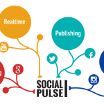 Chi ha paura della Social Media content automation?