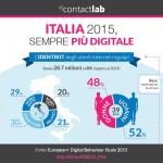 European Digital Behaviour Study di ContactLab