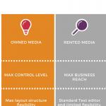 LinkedIn Pulse o Business Blog ? Ne ho parlato al #SCHF15…