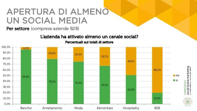 apertura-social-media-b2b