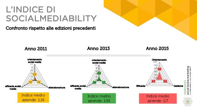indice-sociamediability