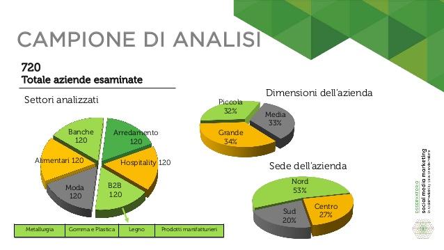 la-socialmediability-delle-aziende-italiane-2016-8-638