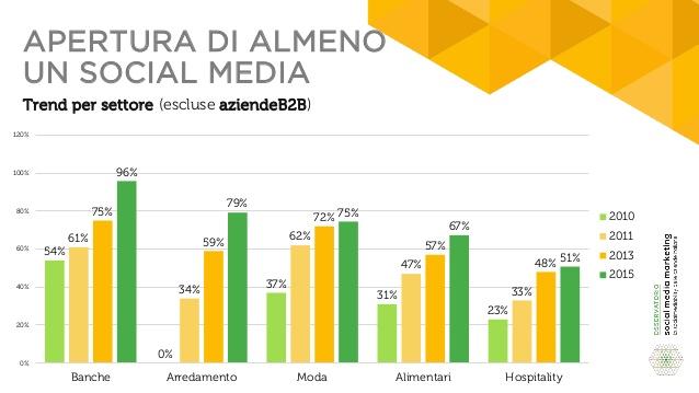 la-socialmediability-delle-aziende-italiane-settore