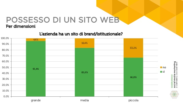 sito-web-istituzionale