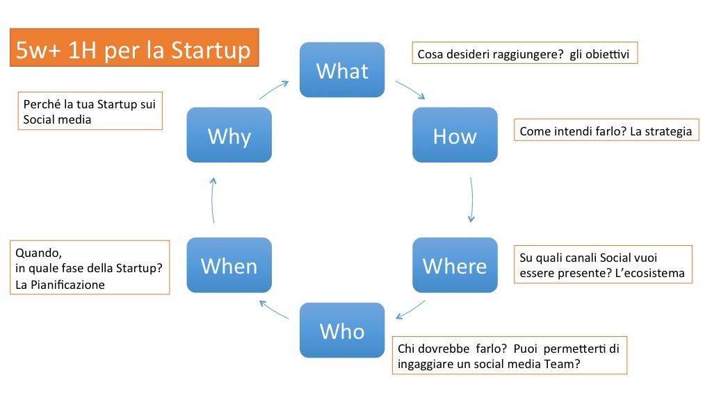 5w1h-SocialMedia-Startup-TheStartupTraining