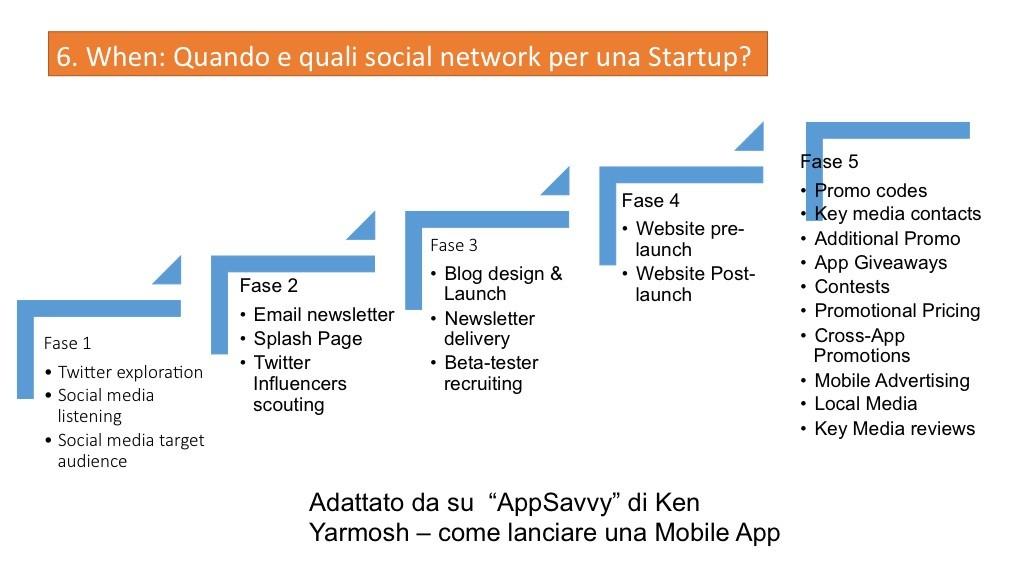 When-SocialMedia-Startup-TheStartupTraining