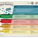 Digital Marketing Strategy: il modello PRACE