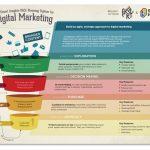 Digital Marketing Strategy: il modello PRACE